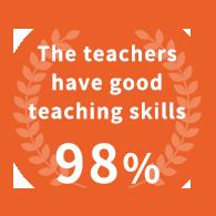 The teachers have good teaching skills 98%