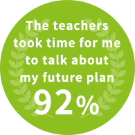 The teachers took time for me to talk about my future plan 92%