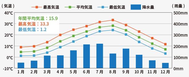 京都市の年間気温・降⽔量のグラフ