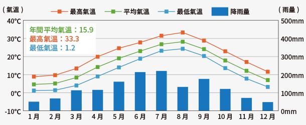 京都市年間氣溫.降雨量 圖形