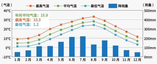 京都市年间气温.降雨量