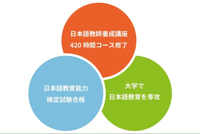 ⽇本語教師になるための条件目安の図